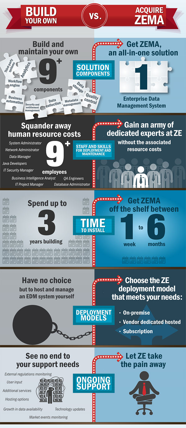 [Infographic] Why You Should Avoid Building Your Own Enterprise Data Management System