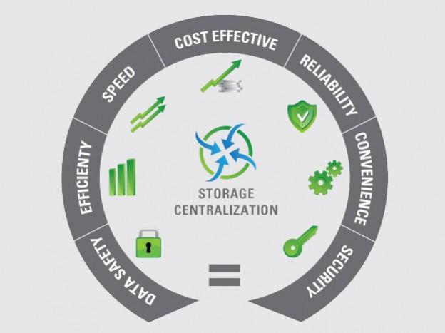 data_centralization