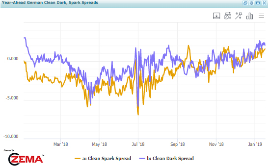 Year- Ahead German Clean Dark, Spark Spreads